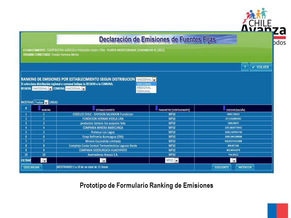 Prototipo de Formulario Ranking de Emisiones