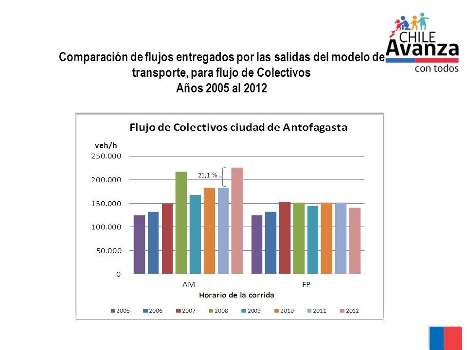 Comparación de flujos entregados por las salidas del modelo de transporte, para flujo de Colectivos