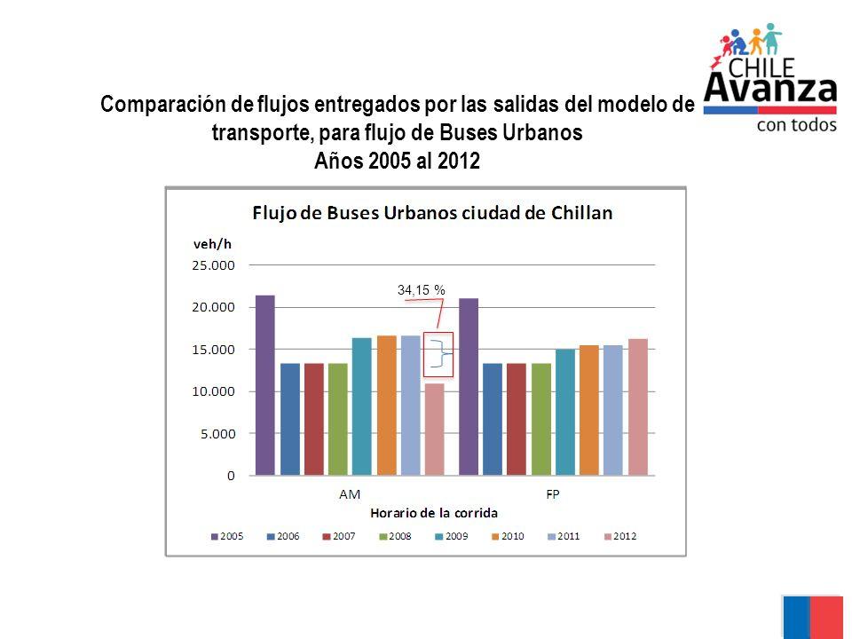Comparación de flujos entregados por las salidas del modelo de transporte, para flujo de Buses Urbanos