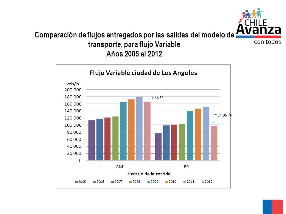 Comparación de flujos entregados por las salidas del modelo de transporte, para flujo Variable