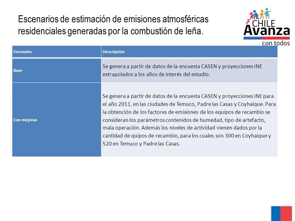 Escenarios de estimación de emisiones atmosféricas residenciales generadas por la combustión de leña.