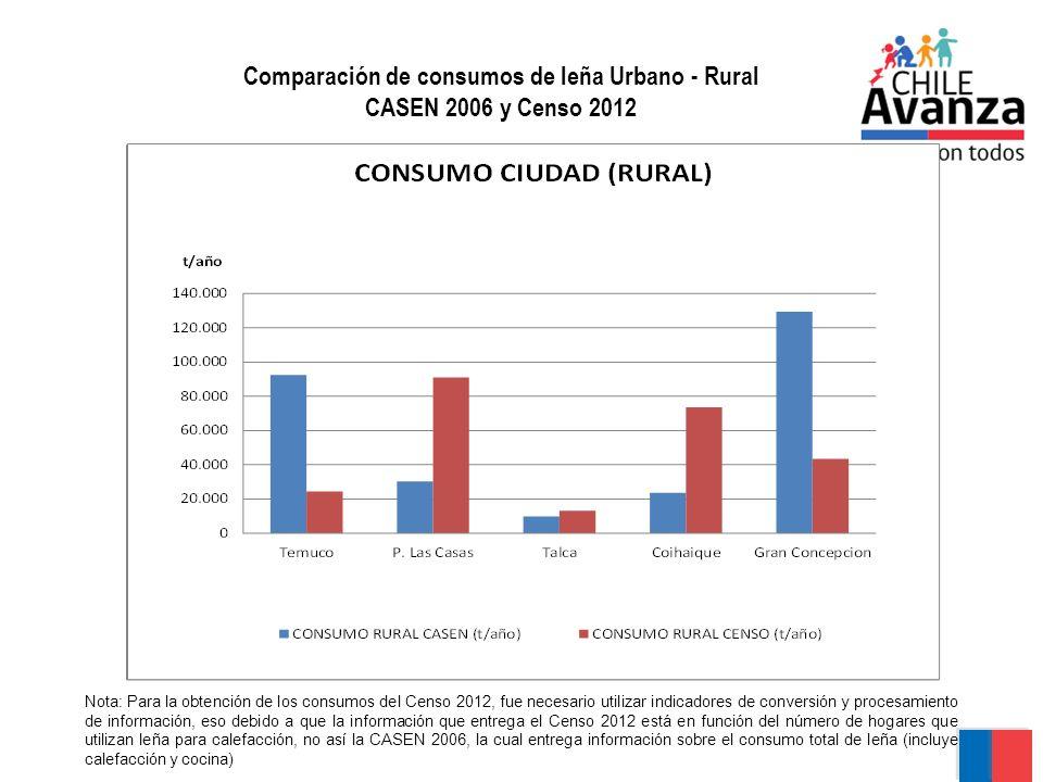 Comparación de consumos de leña Urbano - Rural