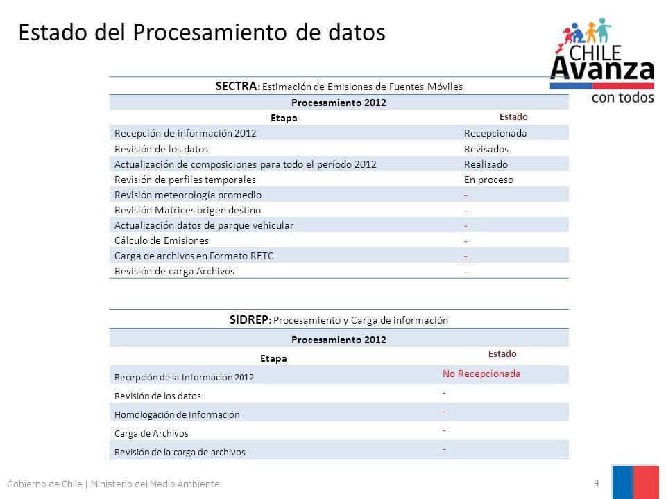 Estado del Procesamiento de datos