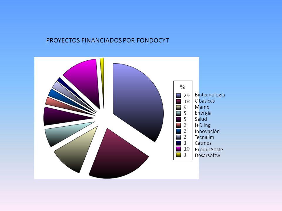 PROYECTOS FINANCIADOS POR FONDOCYT