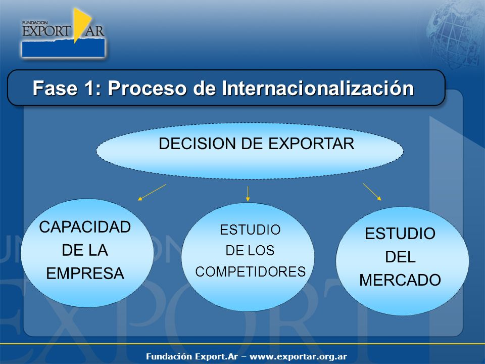Fase 1: Proceso de Internacionalización