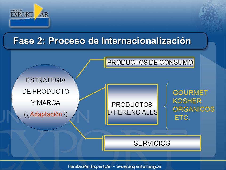 Fase 2: Proceso de Internacionalización