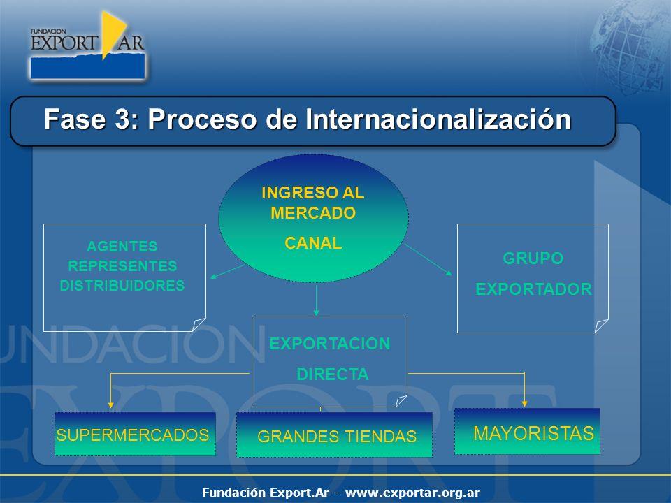 Fase 3: Proceso de Internacionalización