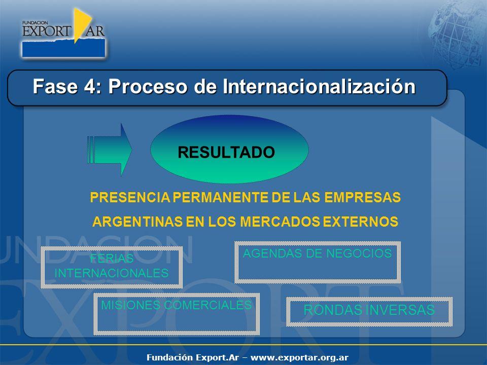 Fase 4: Proceso de Internacionalización