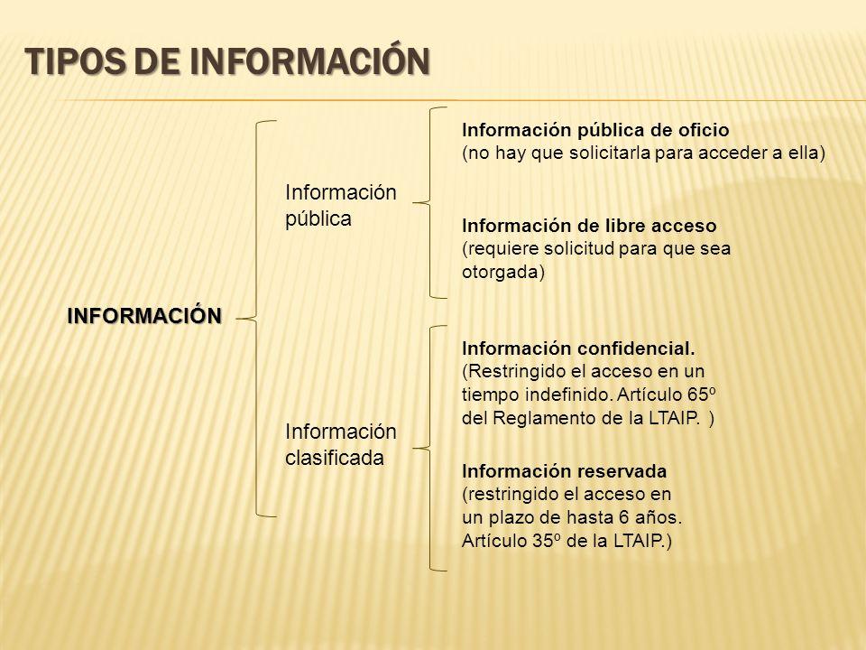 TIPOS DE INFORMACIÓN Información pública INFORMACIÓN