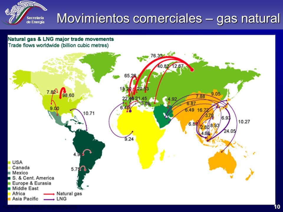 Movimientos comerciales – gas natural