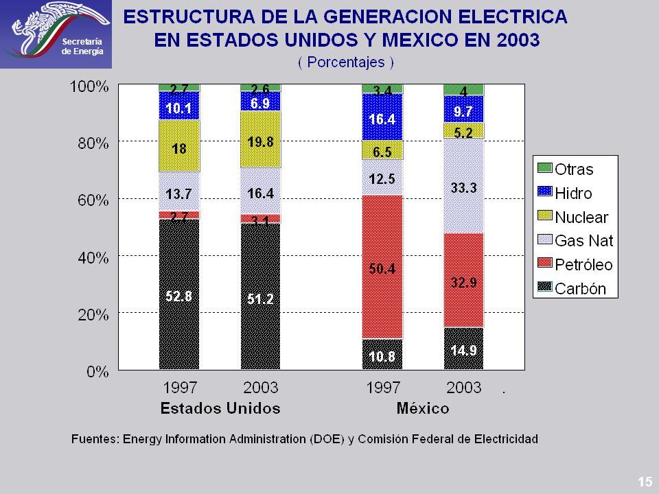 En México el 66% de la electricidad se genera con gas y combustóleo