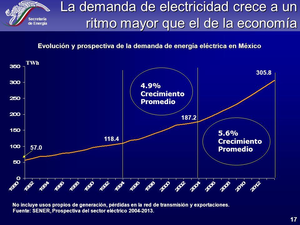 Evolución y prospectiva de la demanda de energía eléctrica en México
