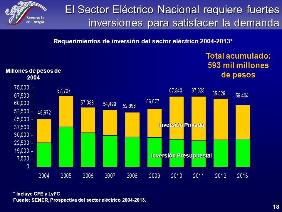El Sector Eléctrico Nacional requiere fuertes inversiones para satisfacer la demanda