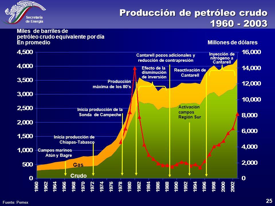 Producción de petróleo crudo 1960 - 2003
