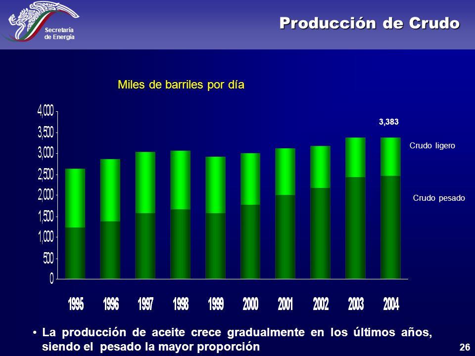 Producción de Crudo Miles de barriles por día