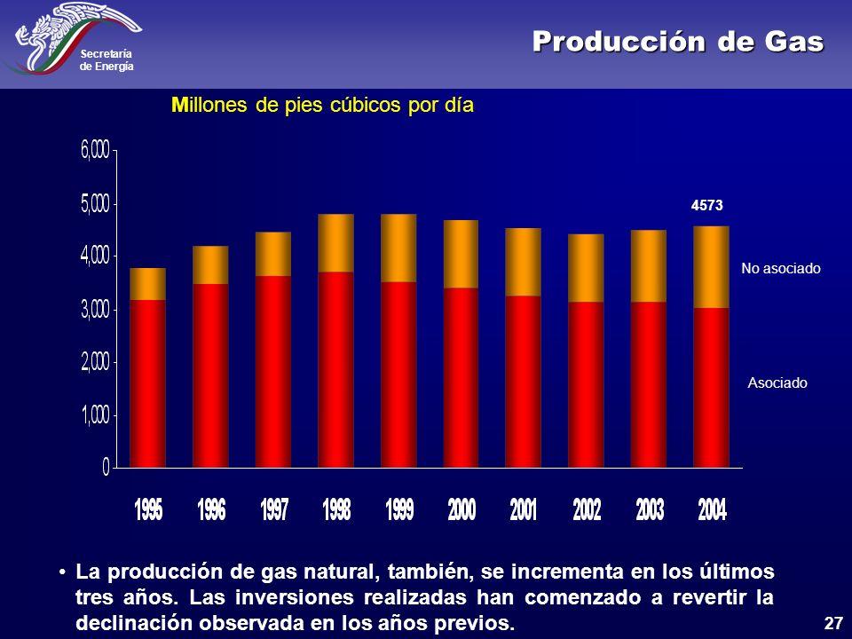 Producción de Gas Millones de pies cúbicos por día