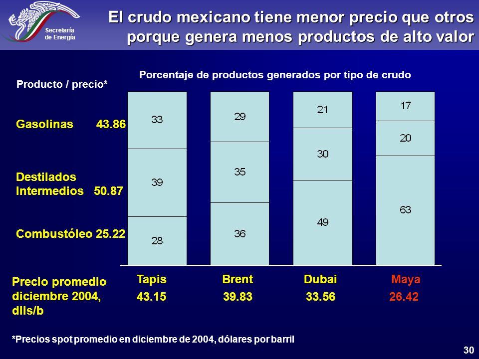 Porcentaje de productos generados por tipo de crudo