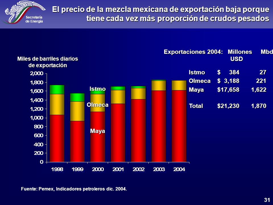 Miles de barriles diarios de exportación