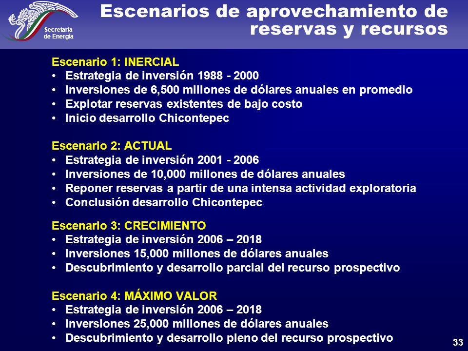 Escenarios de aprovechamiento de reservas y recursos