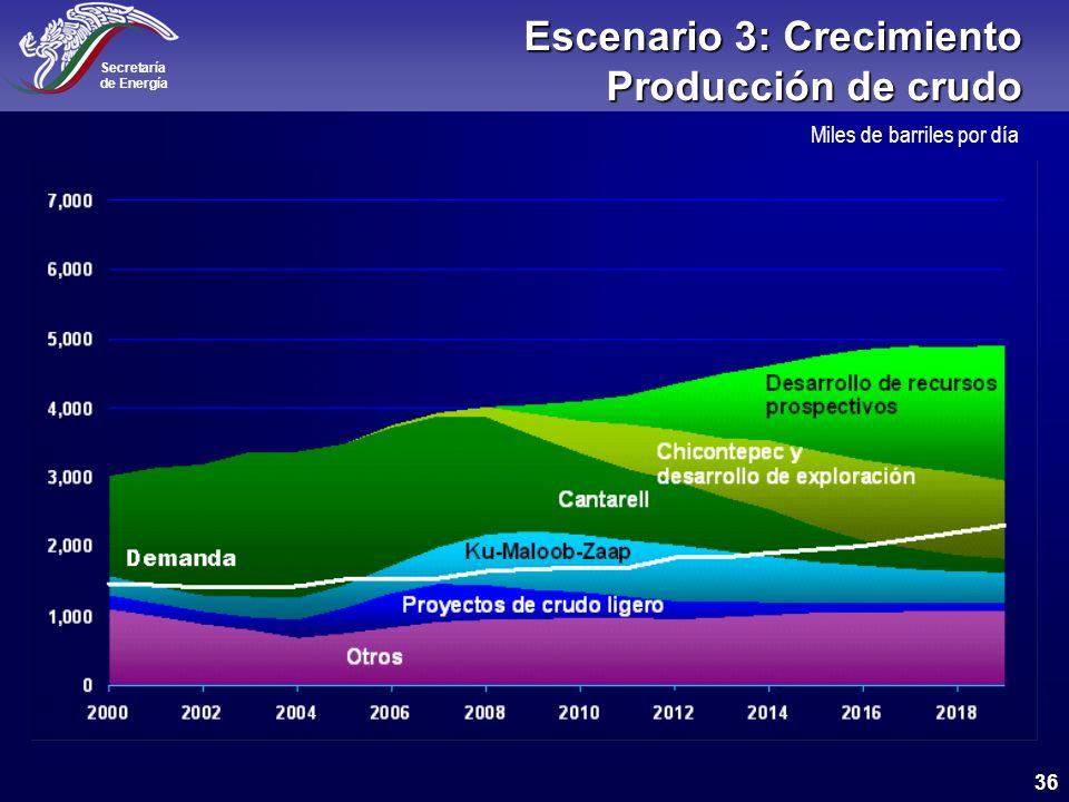 Escenario 3: Crecimiento Producción de crudo