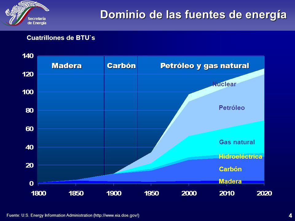 Dominio de las fuentes de energía