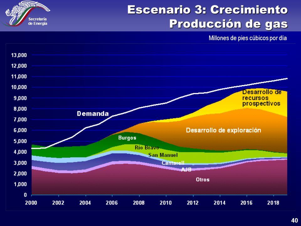 Escenario 3: Crecimiento Producción de gas