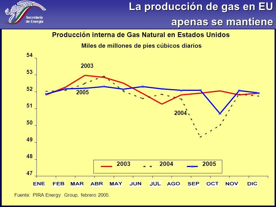 La producción de gas en EU apenas se mantiene