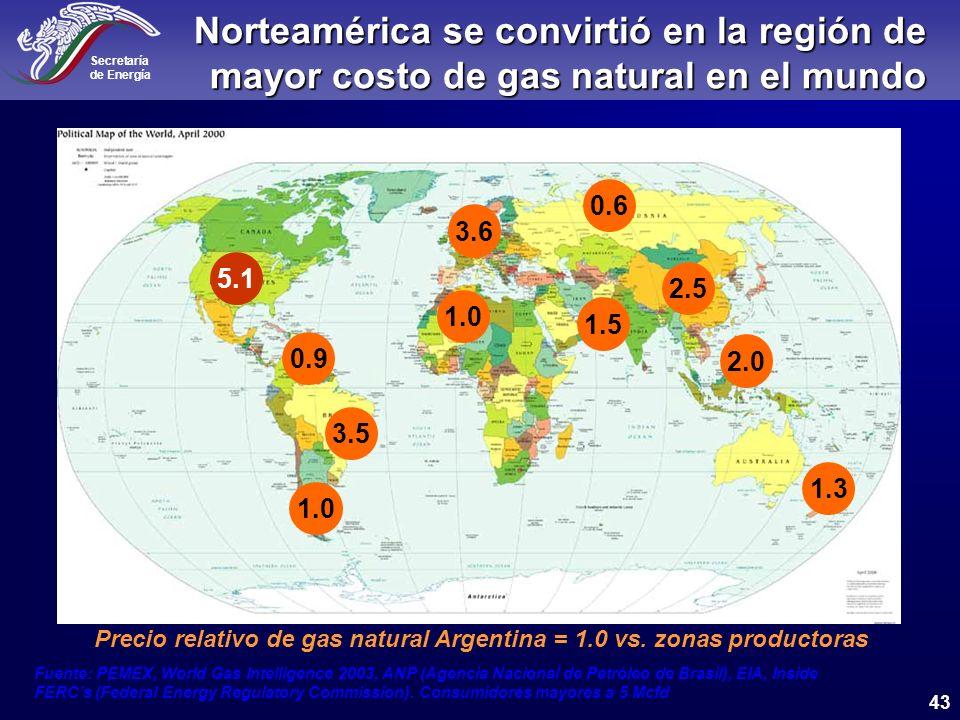 Precio relativo de gas natural Argentina = 1.0 vs. zonas productoras