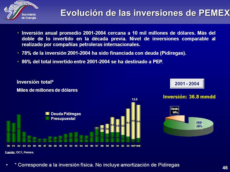 Evolución de las inversiones de PEMEX