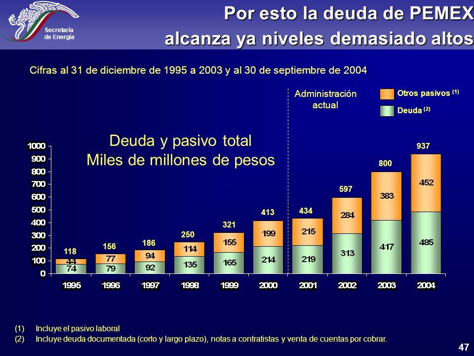 Por esto la deuda de PEMEX alcanza ya niveles demasiado altos
