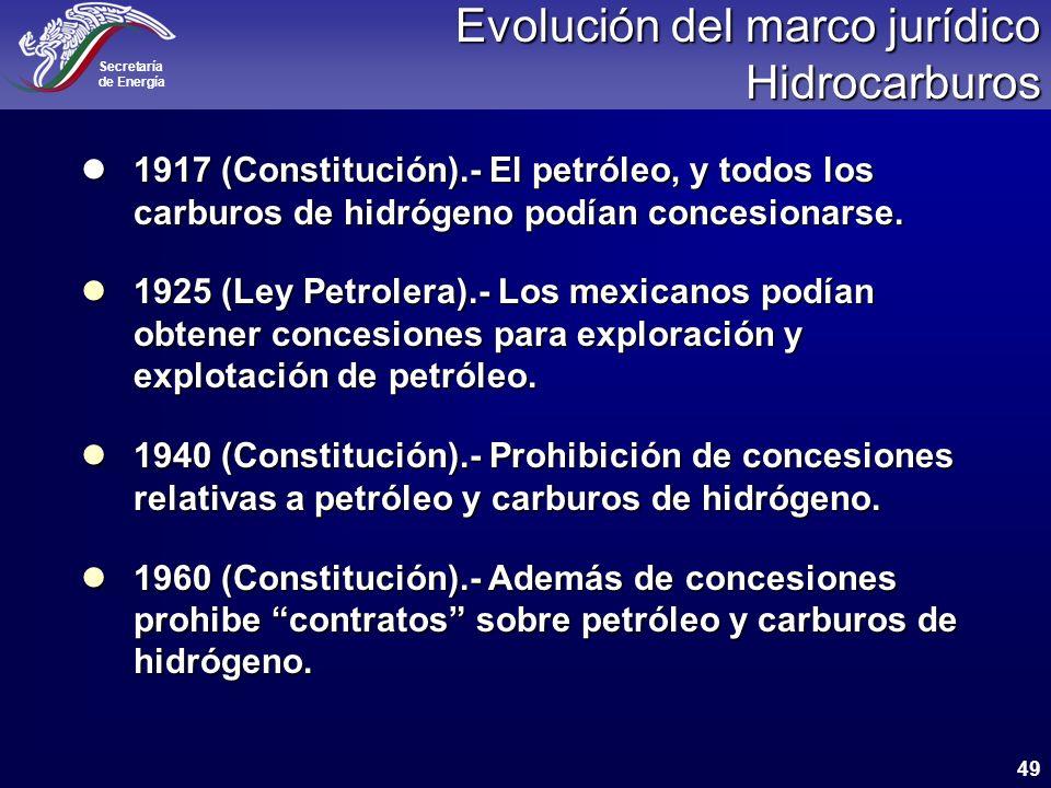 Evolución del marco jurídico Hidrocarburos