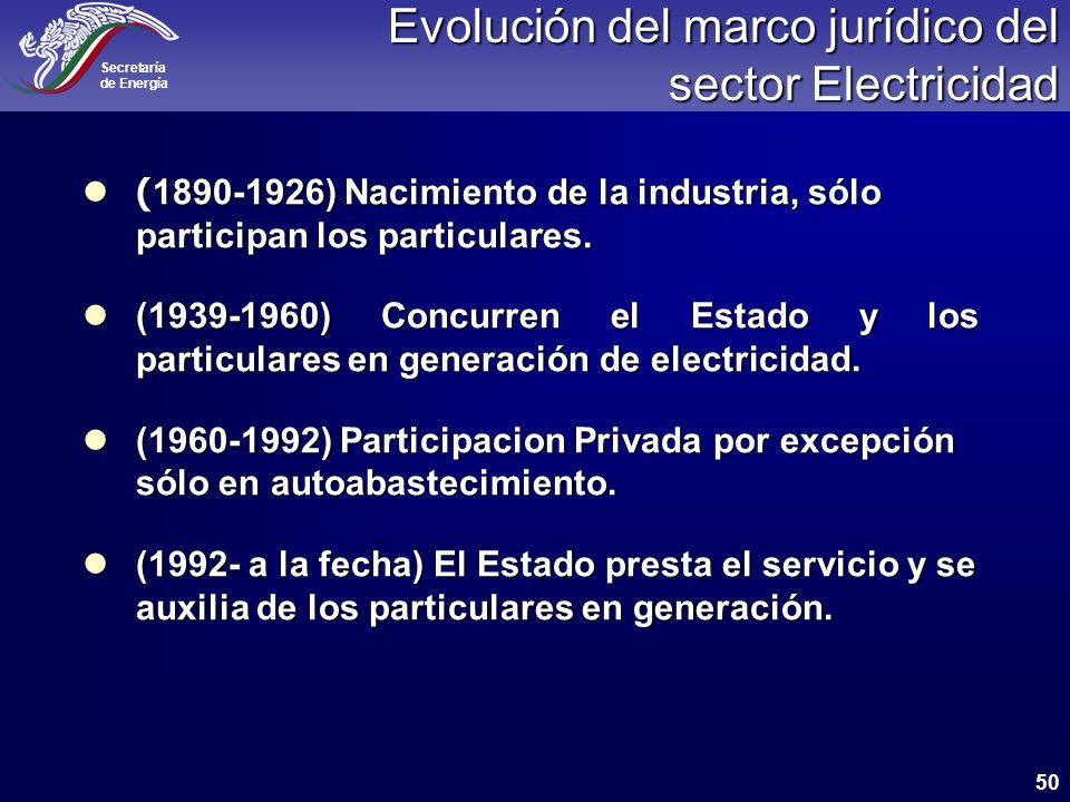 Evolución del marco jurídico del sector Electricidad