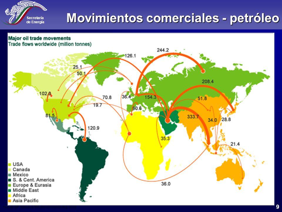 Movimientos comerciales - petróleo