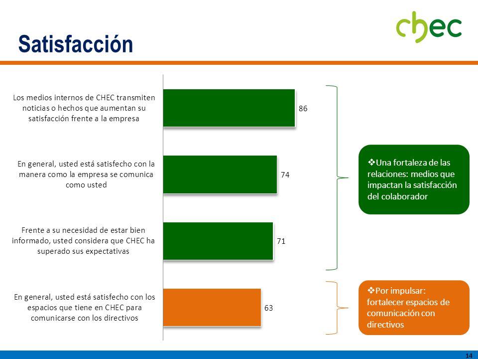 Satisfacción Una fortaleza de las relaciones: medios que impactan la satisfacción del colaborador.