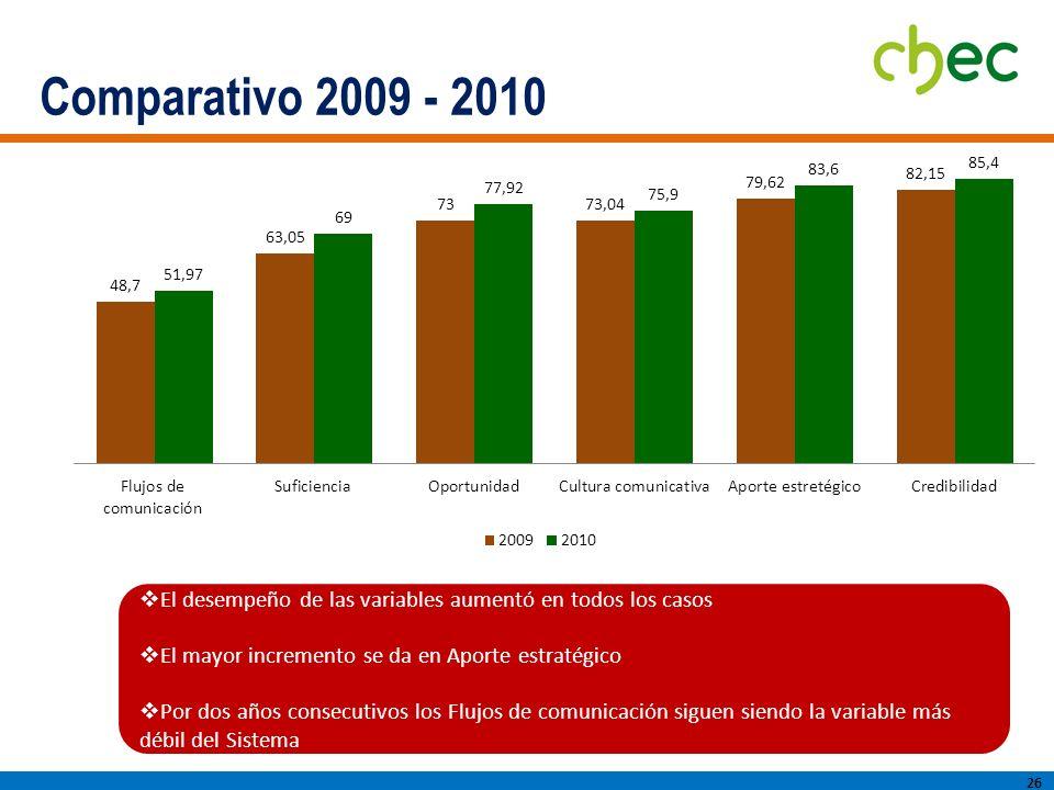 Comparativo 2009 - 2010 El desempeño de las variables aumentó en todos los casos. El mayor incremento se da en Aporte estratégico.