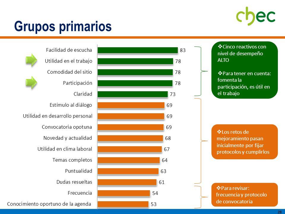 Grupos primarios Cinco reactivos con nivel de desempeño ALTO
