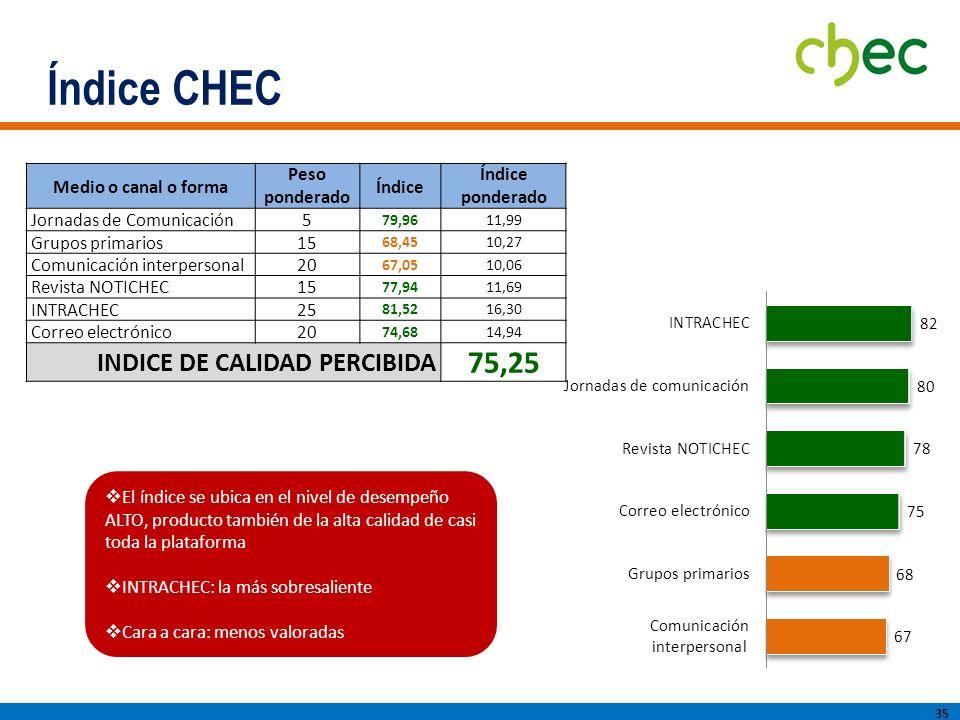 Índice CHEC 75,25 INDICE DE CALIDAD PERCIBIDA Medio o canal o forma