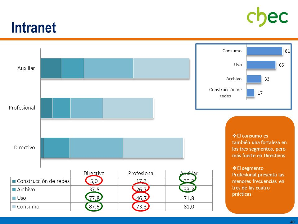 Intranet El consumo es también una fortaleza en los tres segmentos, pero más fuerte en Directivos.