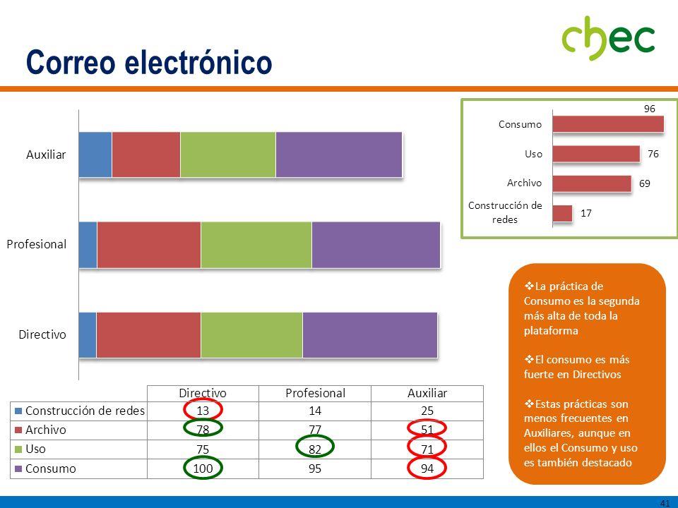 Correo electrónico La práctica de Consumo es la segunda más alta de toda la plataforma. El consumo es más fuerte en Directivos.