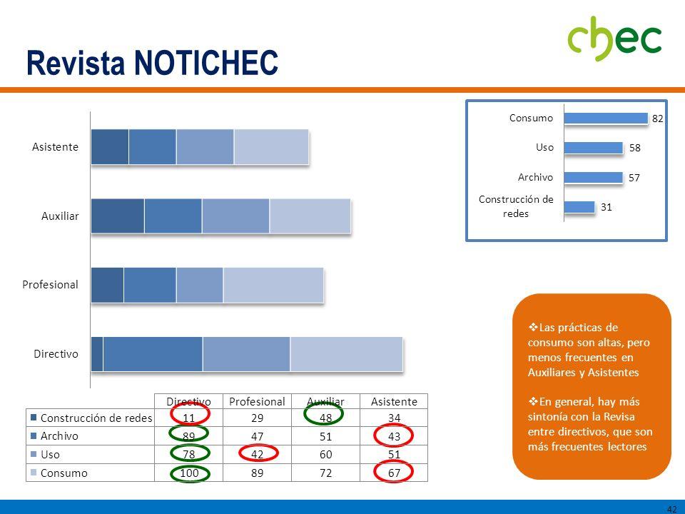 Revista NOTICHEC Las prácticas de consumo son altas, pero menos frecuentes en Auxiliares y Asistentes.