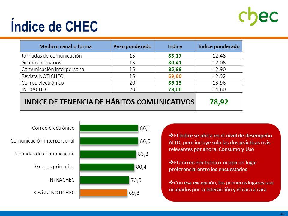 Índice de CHEC INDICE DE TENENCIA DE HÁBITOS COMUNICATIVOS 78,92