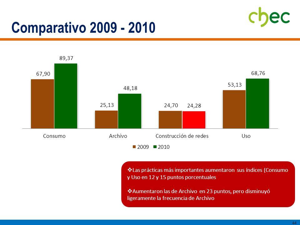 Comparativo 2009 - 2010 Las prácticas más importantes aumentaron sus índices (Consumo y Uso en 12 y 15 puntos porcentuales.