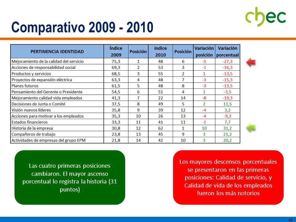 Comparativo 2009 - 2010 Las cuatro primeras posiciones cambiaron. El mayor ascenso porcentual lo registra la historia (31 puntos)