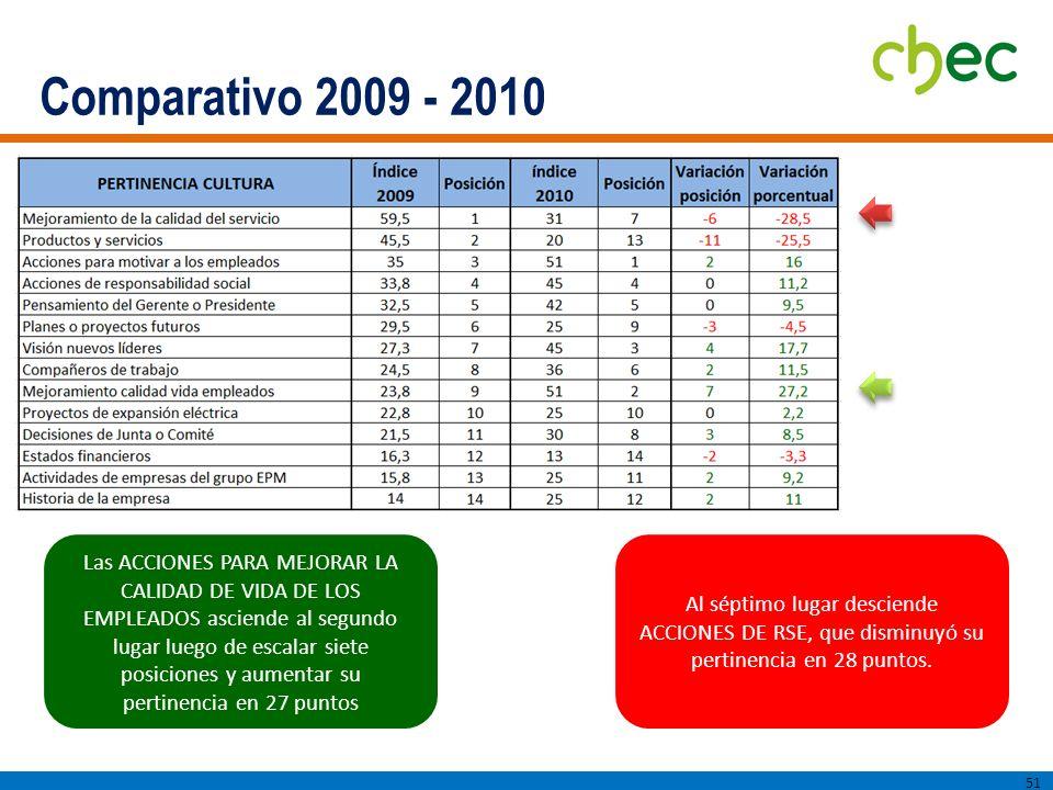Comparativo 2009 - 2010