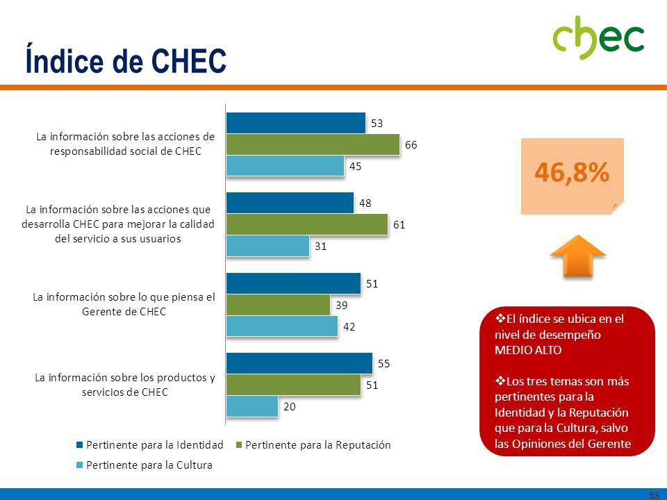 Índice de CHEC 46,8% El índice se ubica en el nivel de desempeño MEDIO ALTO.