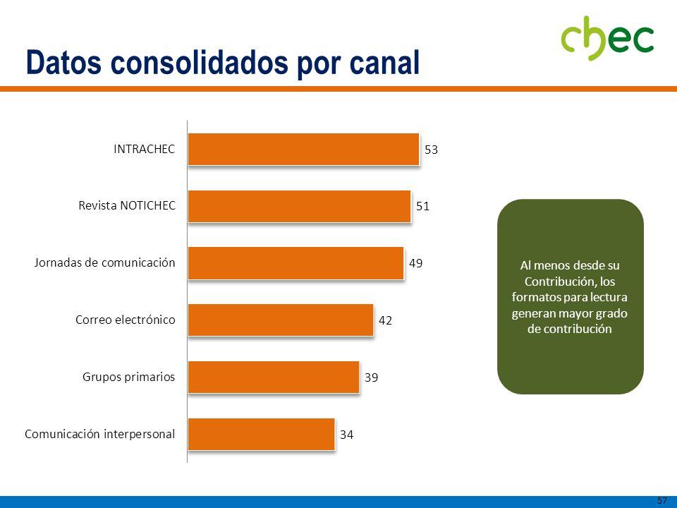 Datos consolidados por canal
