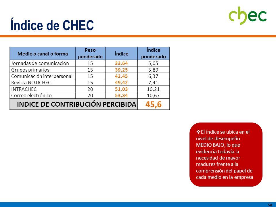 Índice de CHEC 45,6 INDICE DE CONTRIBUCIÓN PERCIBIDA