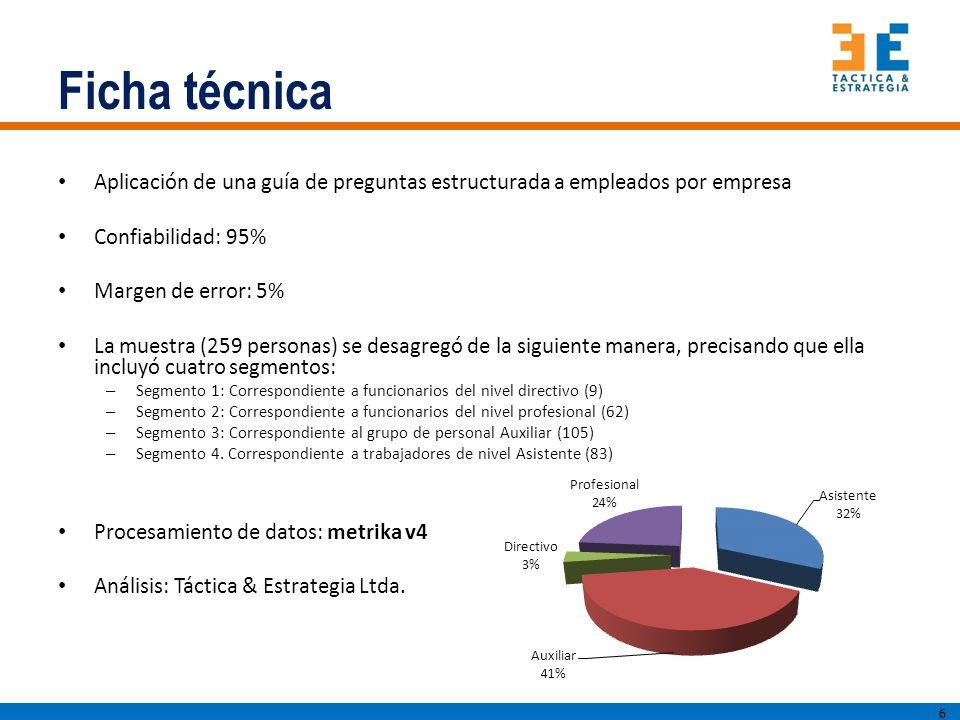Ficha técnica Aplicación de una guía de preguntas estructurada a empleados por empresa. Confiabilidad: 95%