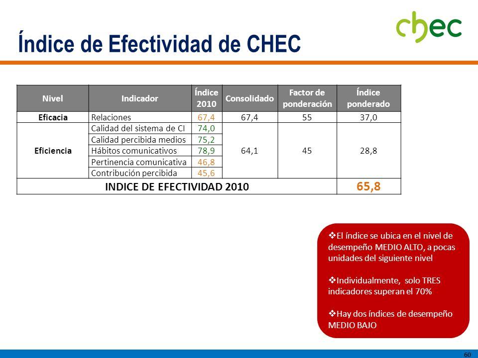Índice de Efectividad de CHEC