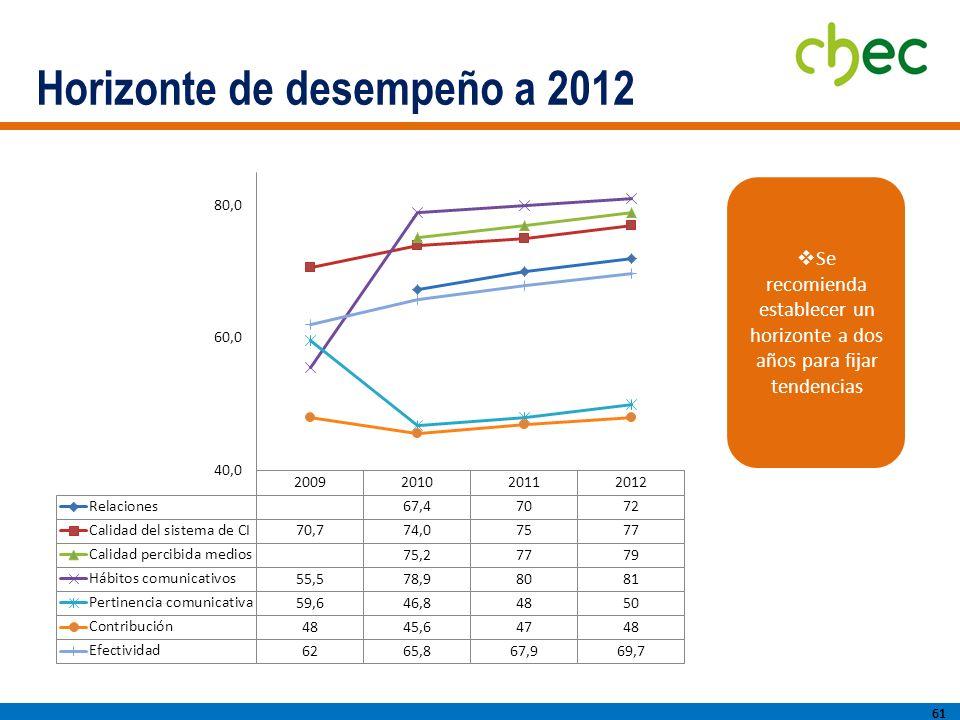 Horizonte de desempeño a 2012